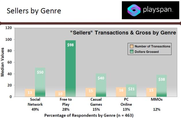 PlaySpan: Sells by Genre
